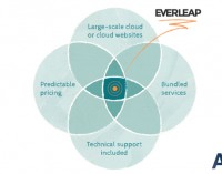 DiscountASP.NET Announces Everleap, a Next-Generation Cloud Hosting Solution Powered by Windows Azure Pack