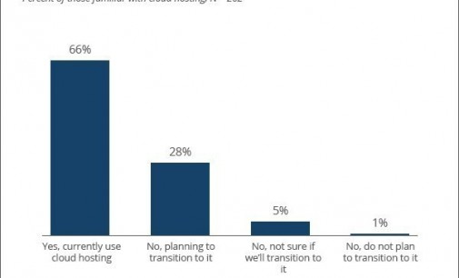 Over 90% of Small- to Medium-Sized Businesses Currently Use Cloud Hosting or Say They Plan To