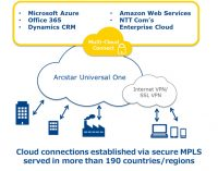 NTT Communications' Multi-Cloud Connect to extend connection to cloud platforms in the US