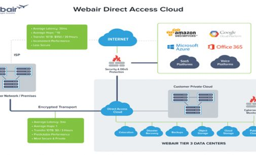 Webair Listed as a Representative Vendor in Gartner's Market Guide for Cloud Service Providers to Healthcare Delivery Organizations
