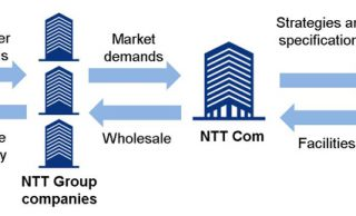 NTT Communications to Establish NTT Global Data Centers Preparatory Corporation to Strengthen Data Center Business