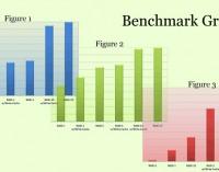 Optimizing RAID Performance: Benchmarks