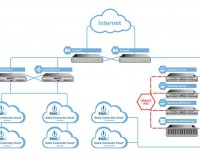 Are Hybrid Clouds a Good Match for Your Business?