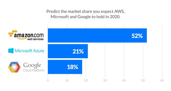 The Cloud Competition Intensifies – Rapid Growth Ahead for Microsoft Azure and Google Cloud Platform